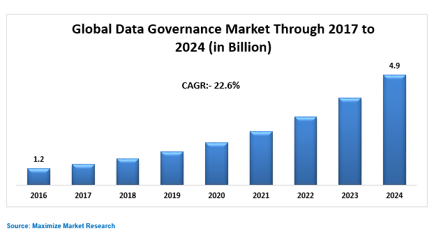 Global Data Governance Market Key Trends