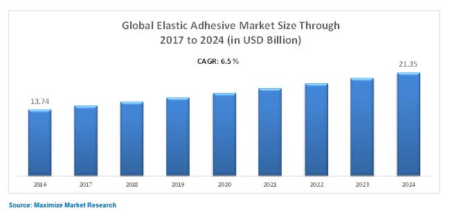Global Elastic Adhesive Market