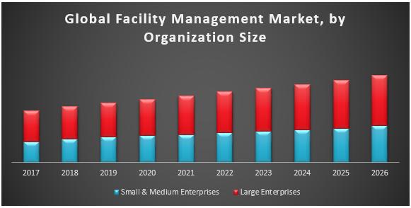 Global Facility Management Market