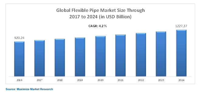 Global Flexible Pipe Market