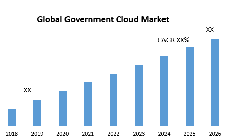Global Government Cloud Market