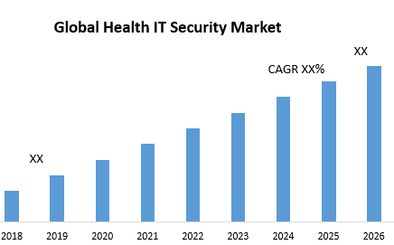 Global Health IT Security Market