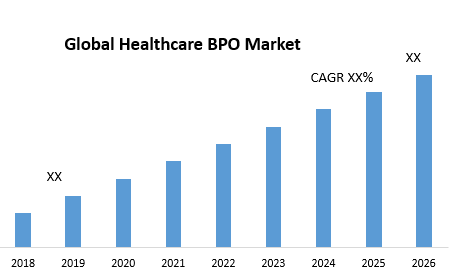 Global Healthcare BPO Market