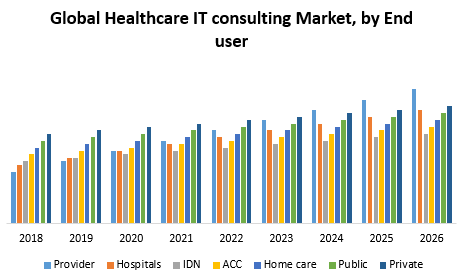 Global Healthcare IT consulting Market