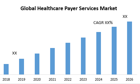 Global Healthcare Payer Services Market