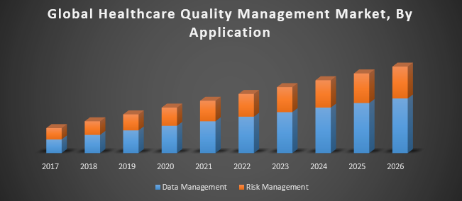 Global Healthcare Quality Management Market