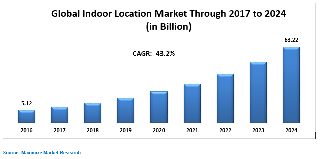 Global Indoor Location Market