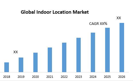 Global Indoor Location Market