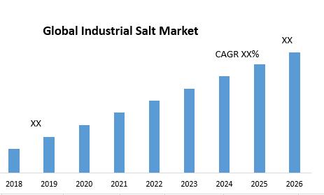 Global Industrial Salt Market