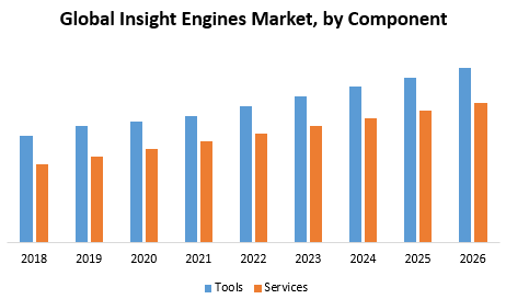 Global Insight Engines Market