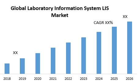 Global Laboratory Information System LIS Market