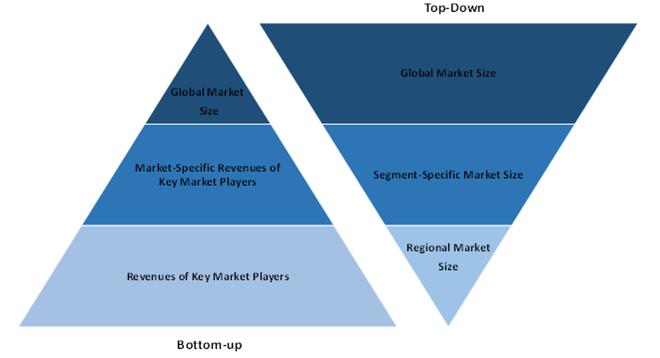 Global Managed Service Market 2