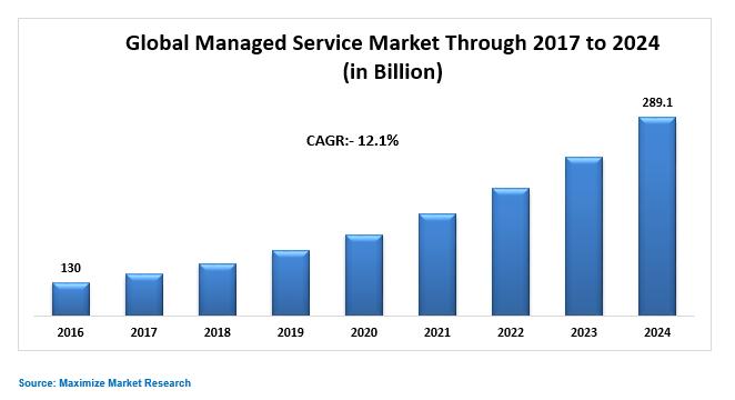 Global Managed Service Market
