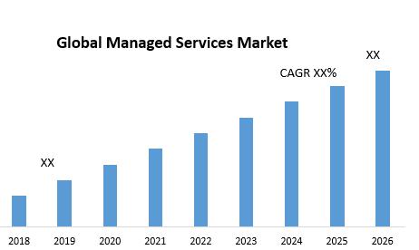 Global Managed Services Market