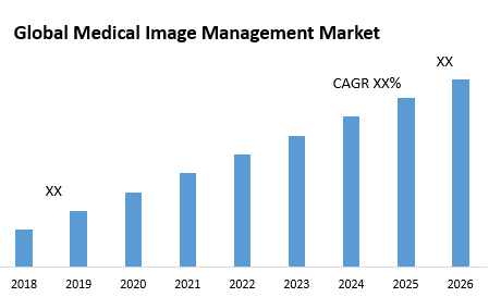 Global Medical Image Management Market