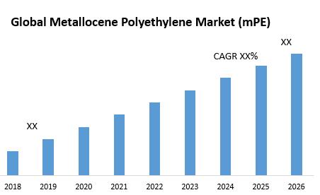 Global Metallocene Polyethylene Market (mPE)