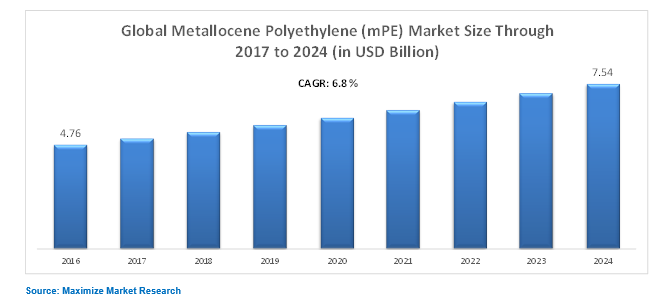Global Metallocene Polyethylene Market (mPE)- Industry Analysis and Forecast