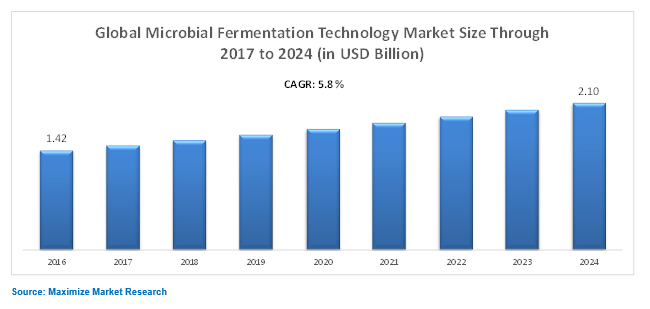 Global Microbial Fermentation Technology Market