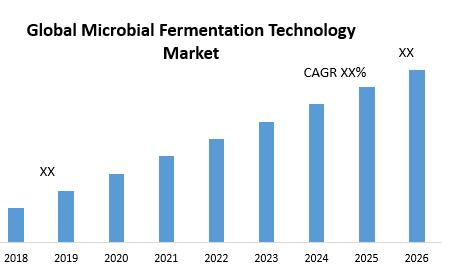 Global Microbial Fermentation Technology Market