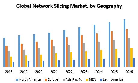 Global Network Slicing Market