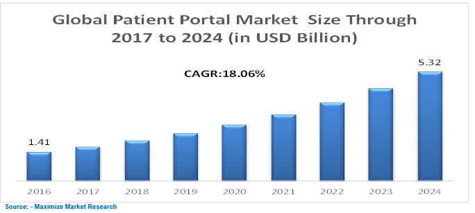 Global Patient Portal Market