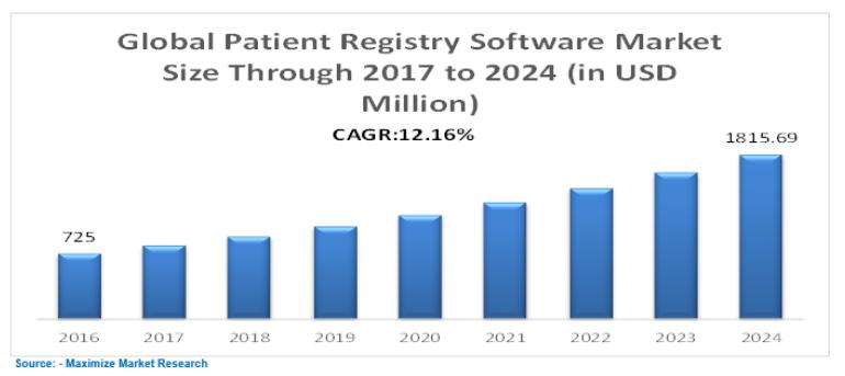 Global Patient Registry Software Market