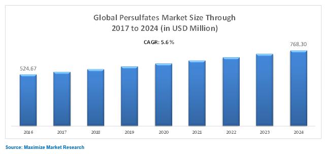 Global Persulfates Market