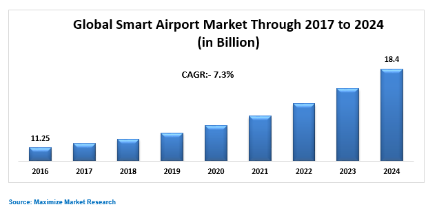 Global Smart Airport Market