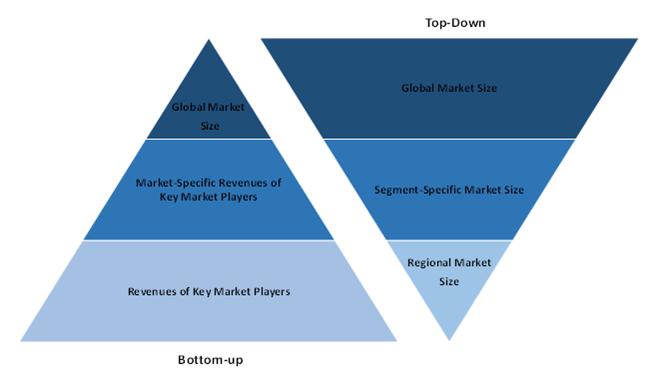 Global Smart Sadium Market
