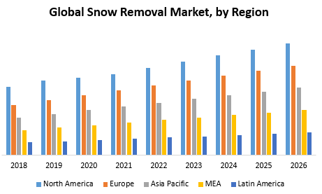 Global Snow Removal Market