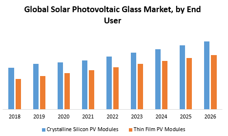 Global Solar Photovoltaic Glass Market