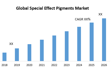 Global Special Effect Pigments Market