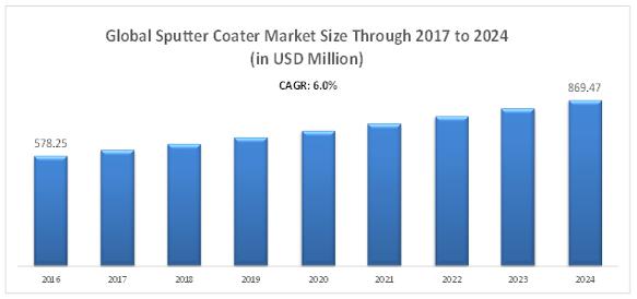 Global Sputter Coater Market