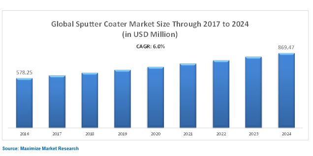 Global Suptter Coater Market