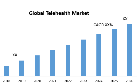 Global Telehealth Market