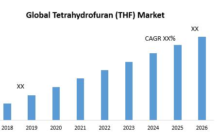 Global Tetrahydrofuran (THF) Market
