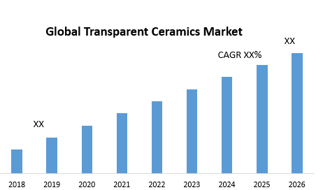 Global Transparent Ceramics Market