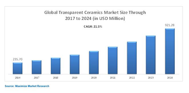 Global Transparent Ceramics Market