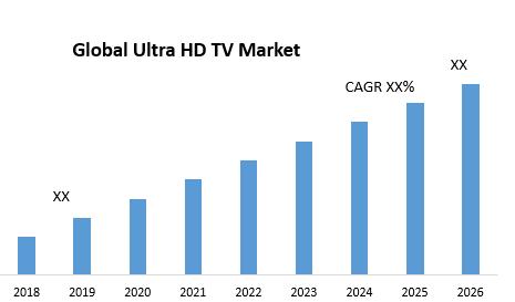 Global Ultra HD TV Market