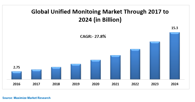 Global Unified Monitoring Market Key Trends