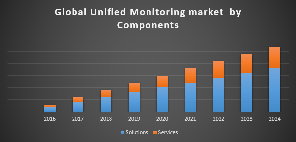 Global Unified Monitoring Market