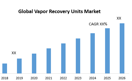 Global Vapor Recovery Units Market