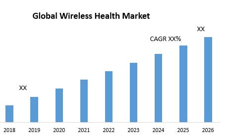 Global Wireless Health Market