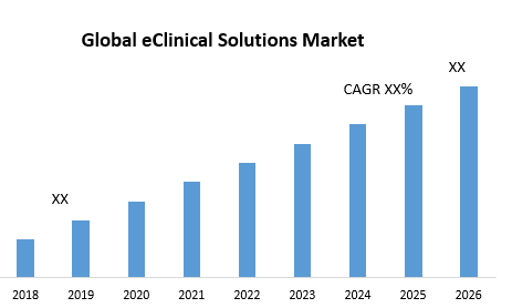 Global eClinical Solutions Market