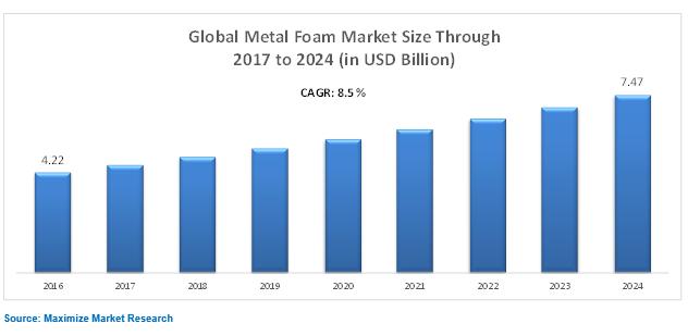 Globla Metal Foam Market