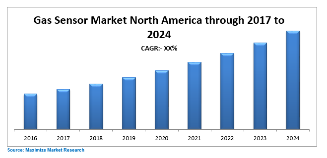 Gas Sensor Market North America