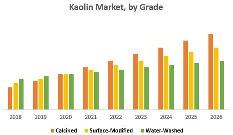 Kaolin Market, by Grade