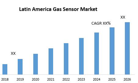 Latin America Gas Sensor Market