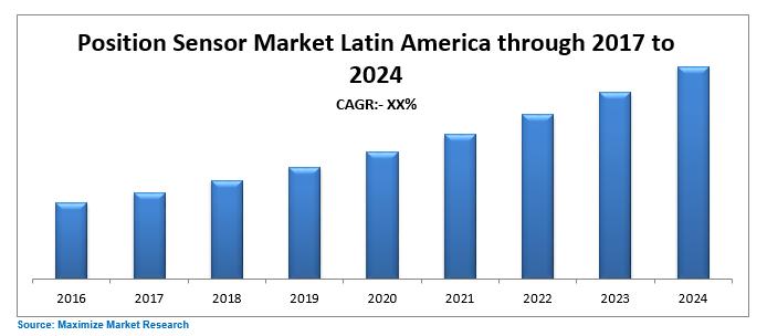 Latin America Position Sensor Market