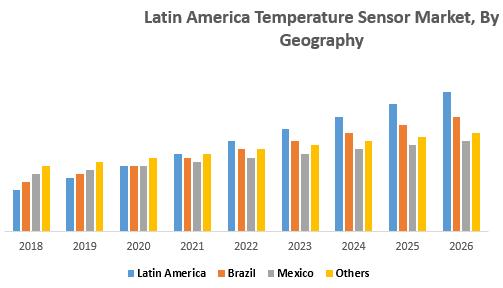 Latin America Temperature Sensor Market, By Geography
